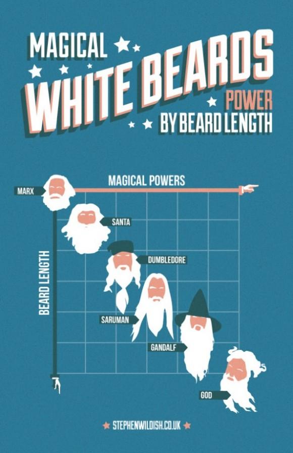 Stephen Wildish's White Beard Power Level Diagram