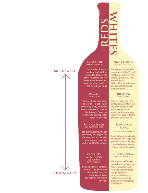 Wine chart for the lazy gentleman