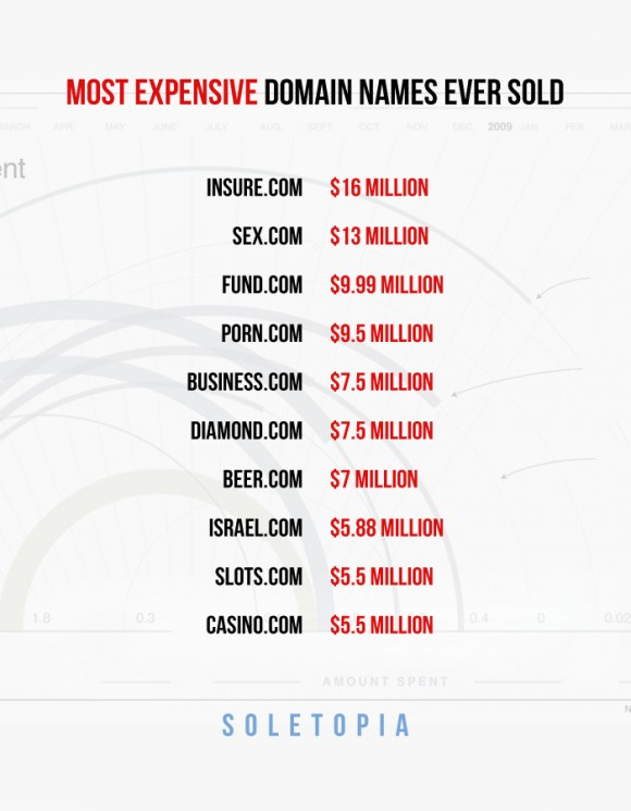 Top 10 Most Expensive Domains Ever Sold