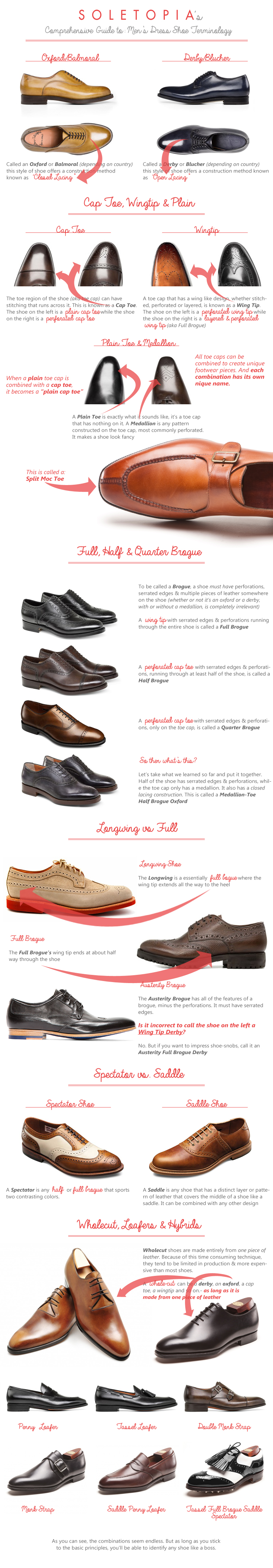 What Type of Shoe is That Soletopia guide shoe terminology infographic